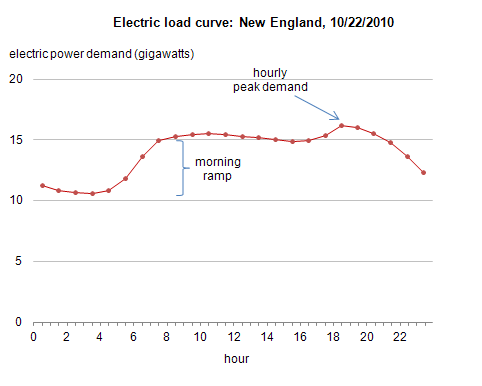 Electricity_demand_profile_NE