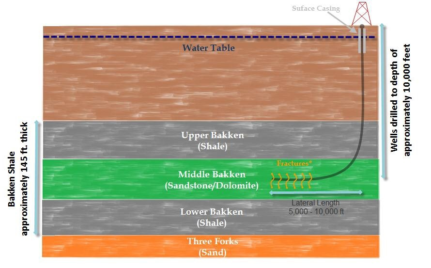 The Bakken formation. Here the sandstone contains the oil. It is sandwiched between two impermeable layers of shale.