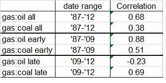 NG correlations
