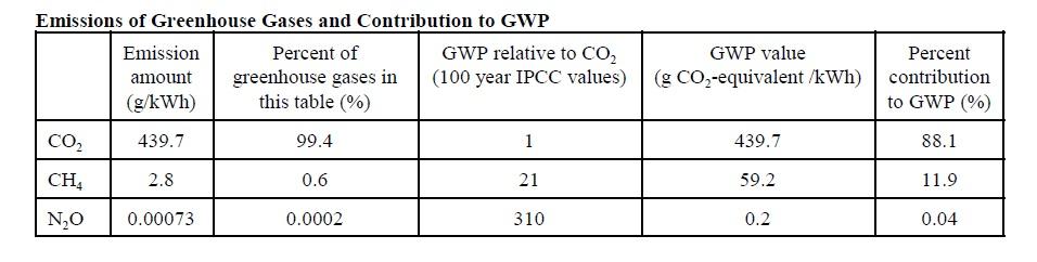 Nat Gas Emissions GWP