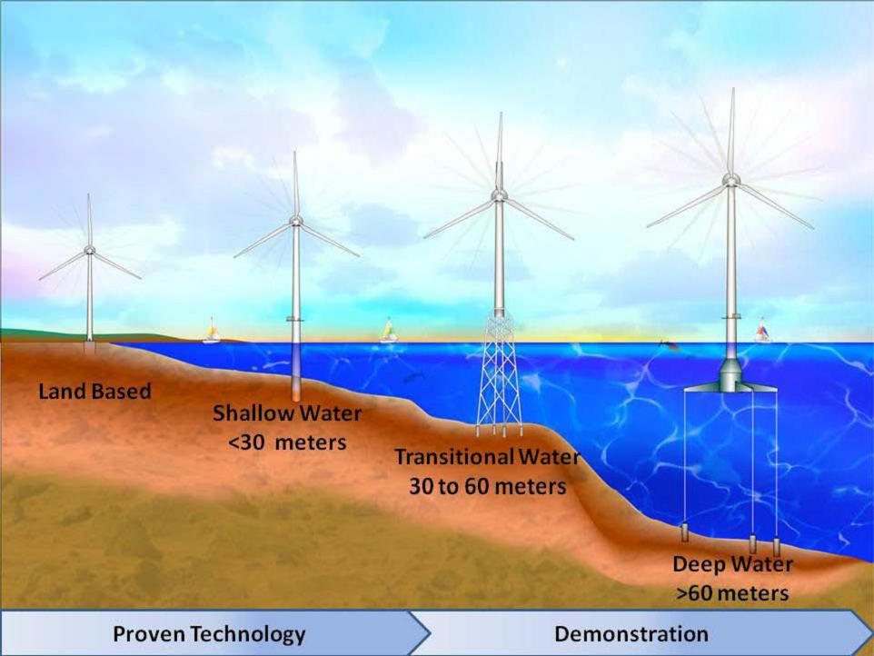 Offshore wind turbines become progressively more expensive as you move to deeper waters.