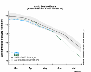 A snapshot of the Arctic sea ice extent from June 2013. Area of sea ice has decreased over time