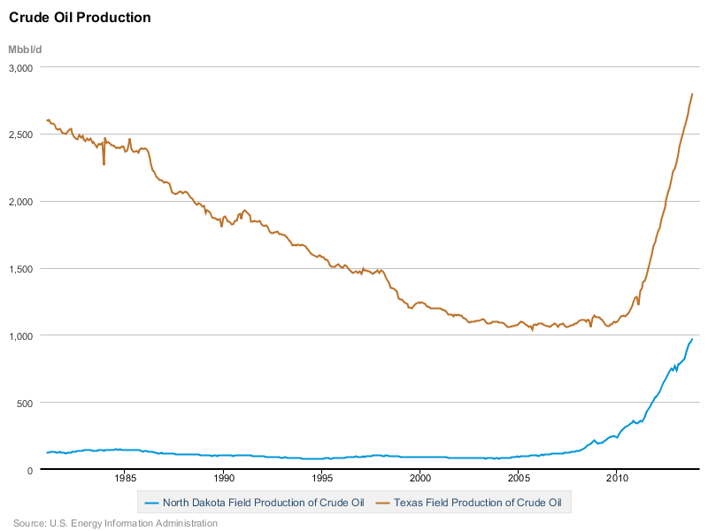 North Dakota and Texas Oil Production